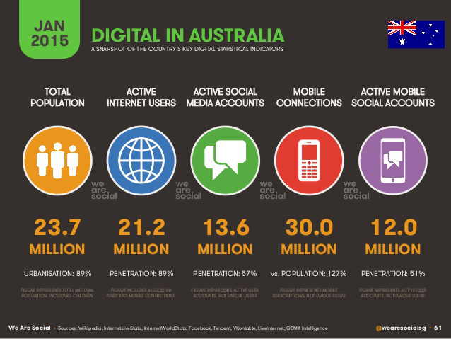 Internet use Australia wide