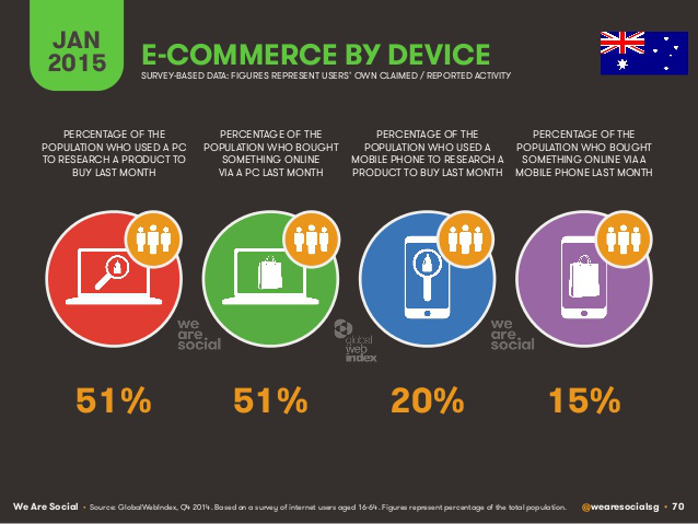 eCommerce by device