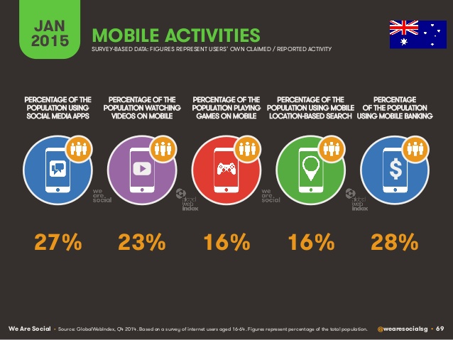 Mobile trend in Australia