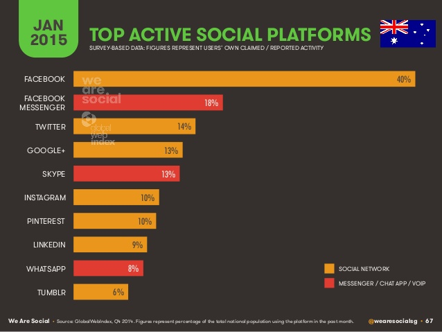 Top active social platforms in Australia